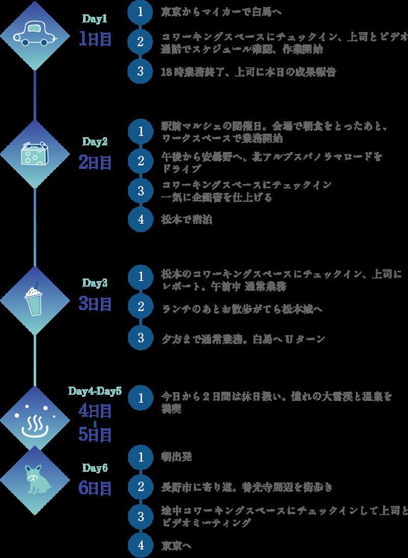 ワーケーションのモデルスケジュール